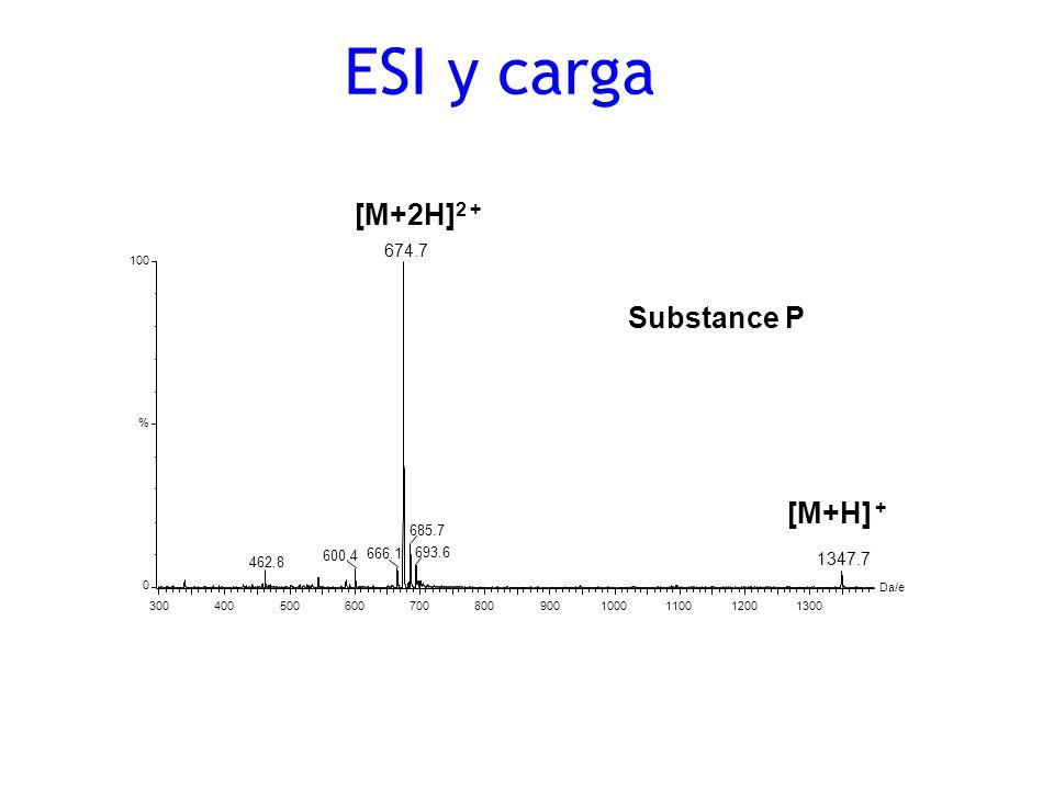 ESI y carga [M+2H]2 + Substance P [M+H] + 674.7 1347.7 685.7 600.4